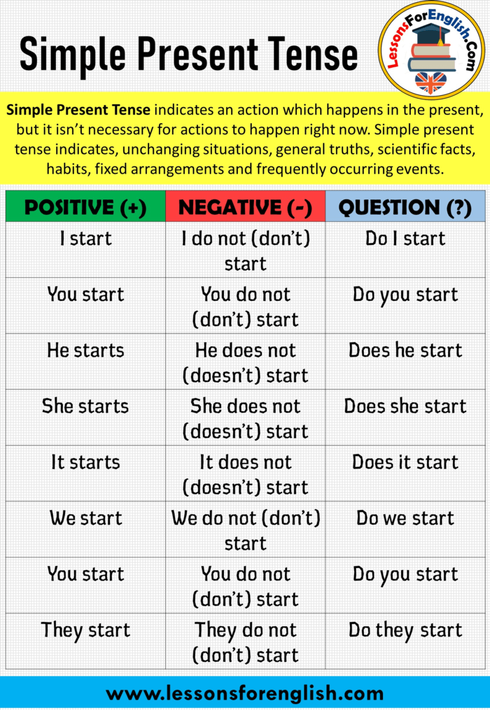 English Simple Present Tense Positive Negative And Question Sentence Worksheet Learn Words What Doe Paraphrasing Look Like Paraphrase