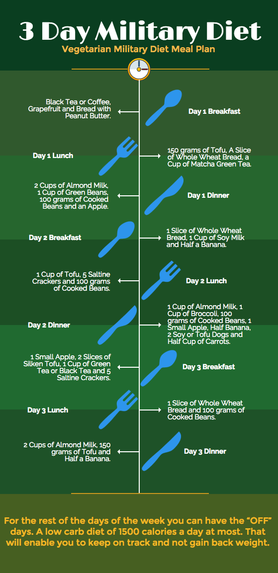 vegetarian military diet meal plan infographic   3 day ...