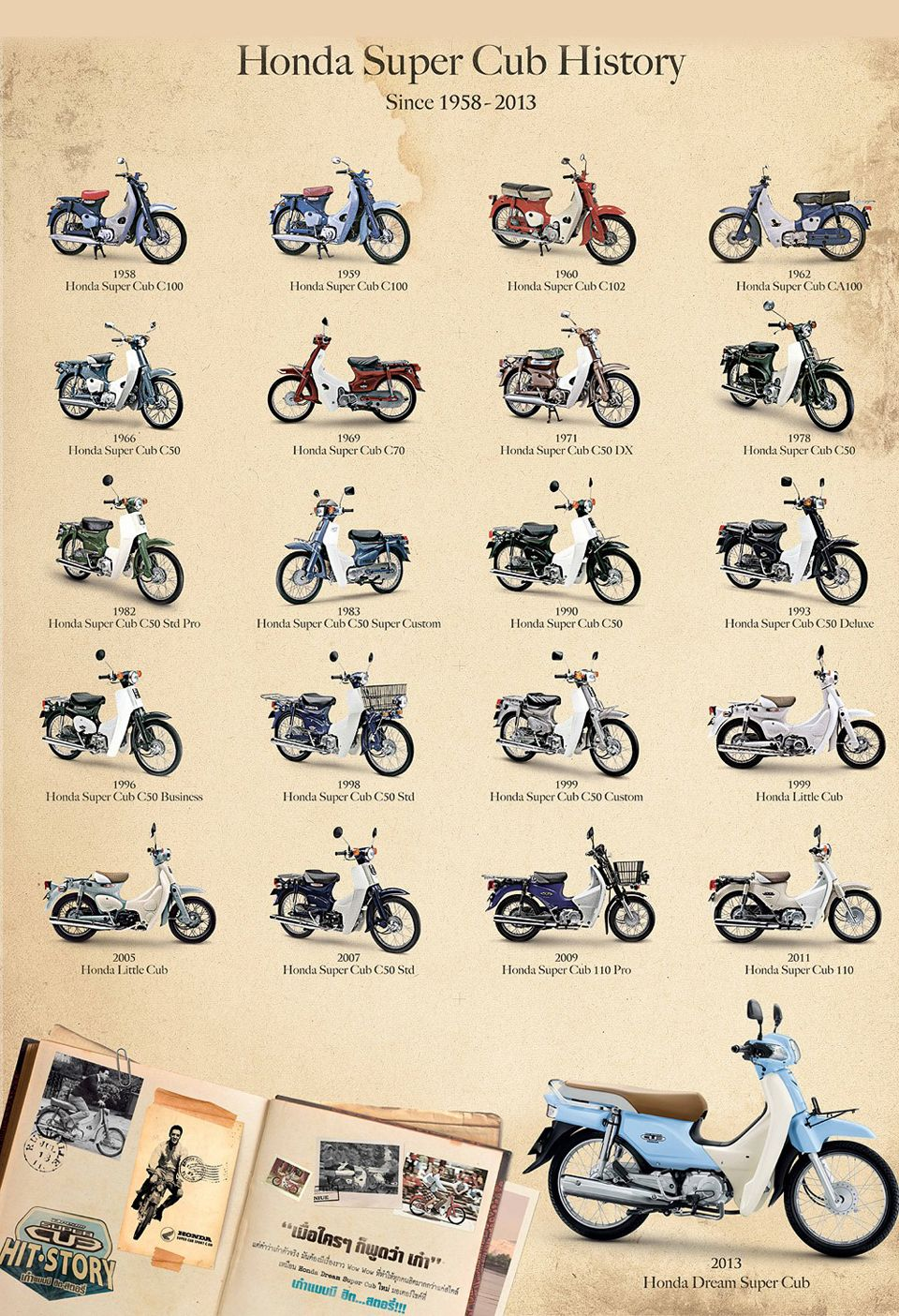 Honda Super Cub History - mini4temps.fr | scoots | Pinterest | Honda ...
