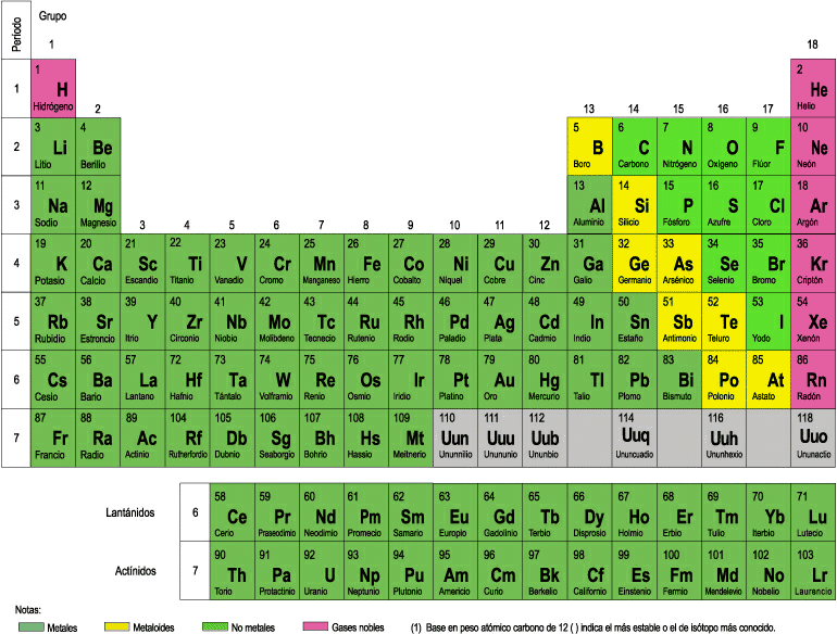 elementos qumicos segn propiedades