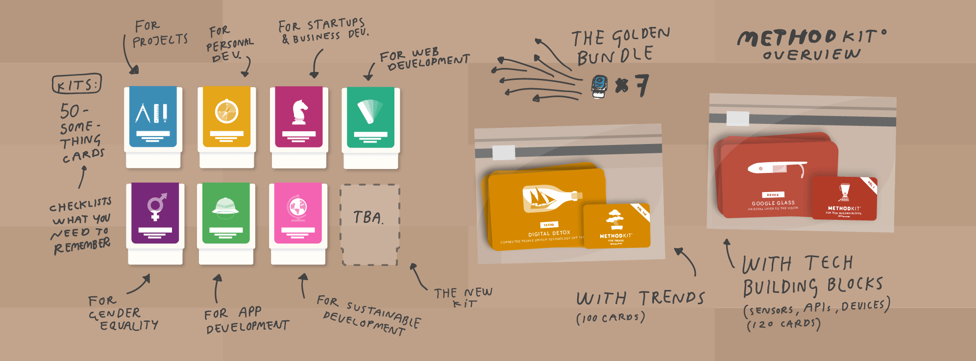 MethodKit Types Startups, App Development, Projects