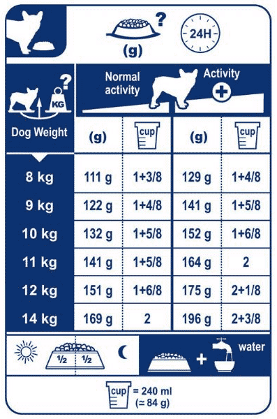 How Much Should I Feed My French Bulldog Puppy Feeding Guide French Bulldog Puppy Puppy Feeding Guide Bulldog Puppies