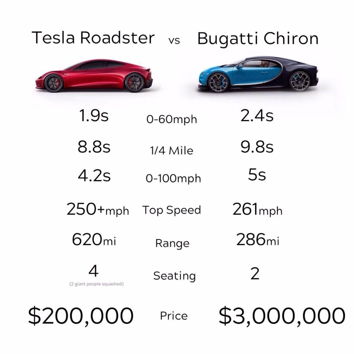 Comparing A Tesla Roadster And A Bugatti Chiron Shows Some Surprising Results Tesla Roadster Roadsters Bugatti