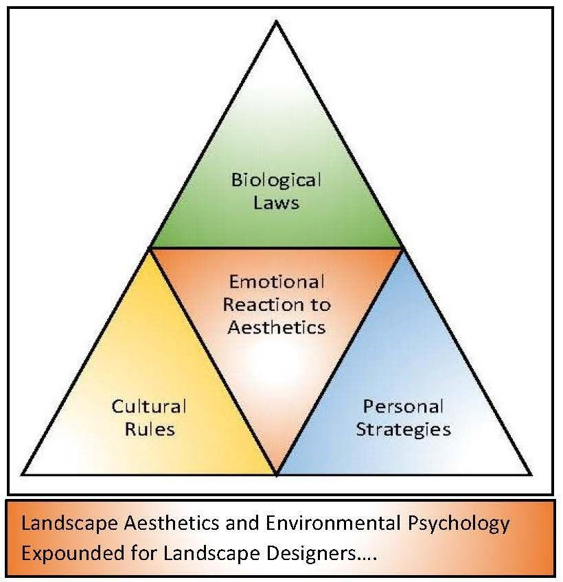 What Is Landscape Aesthetics And Environmental Psychology