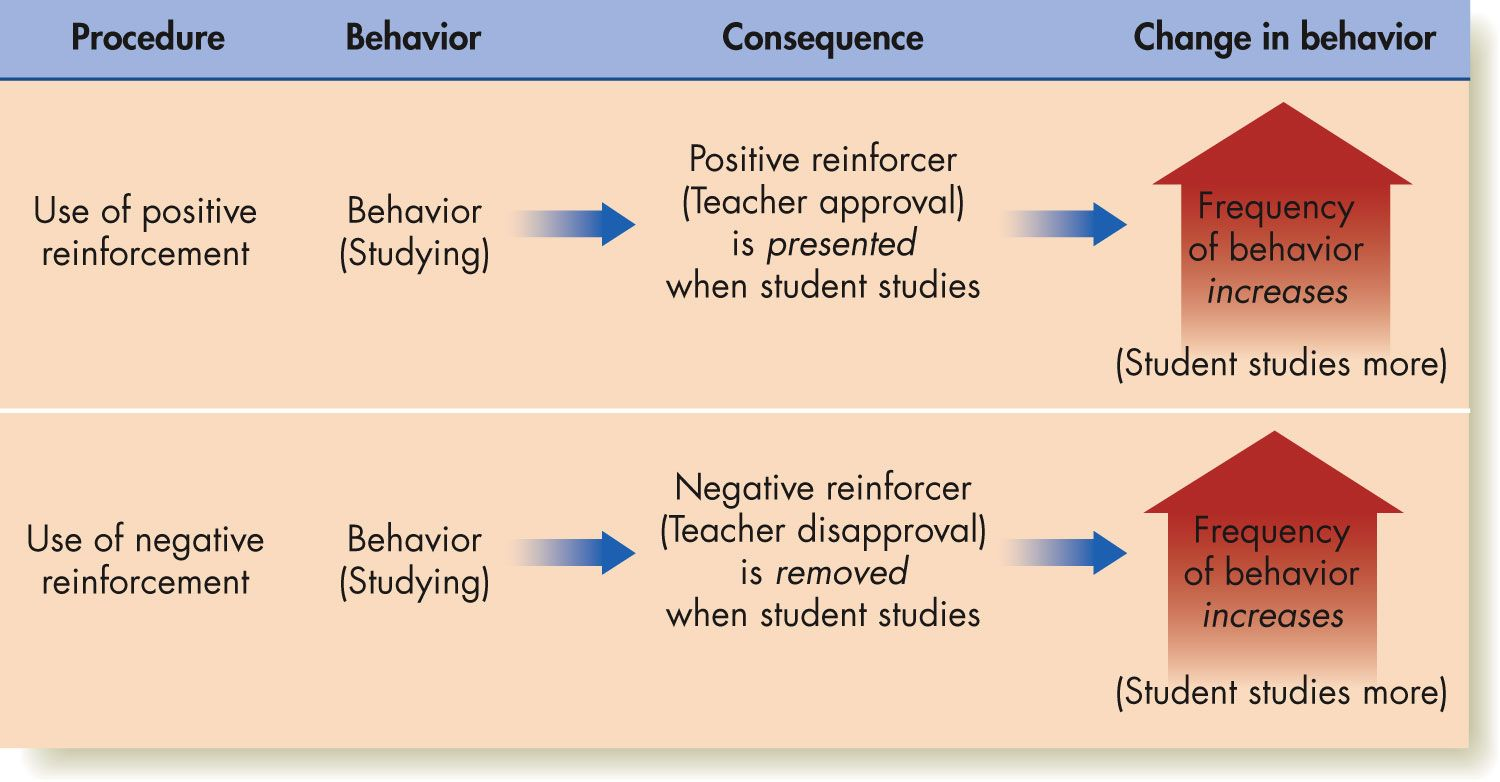 3. Reinforcement Theory Motivation theory, Positive