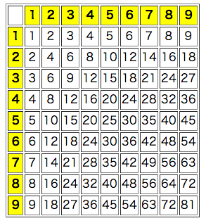 九九表 九九 計算