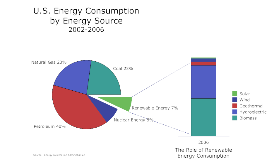 Pie chart example energy consumption also examples rh pinterest