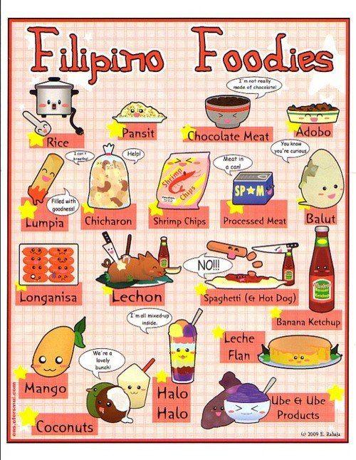 Food chart foodie stuff pinterest filipino food filipino filipino food ccuart Images