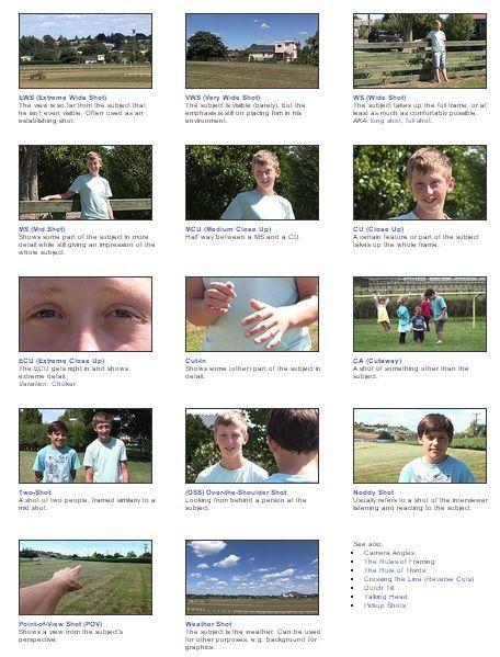 camera angle   Look at the camera angles below- people take ...
