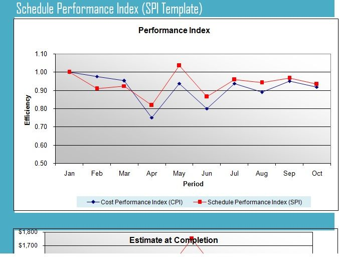 Schedule Performance Index Template SPI   ProjectTactics   Project ...
