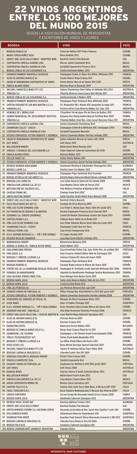 Cada año, desde 1996, la Asociación Mundial realiza un ranking de las mejores bodegas del mundo en base a los premios obtenidos en concursos de vinos de todo el mundo.