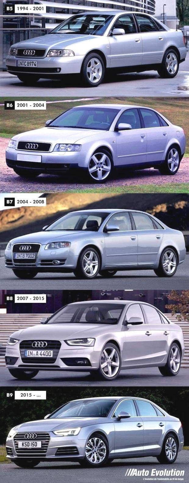 Development Audi A4  Audi