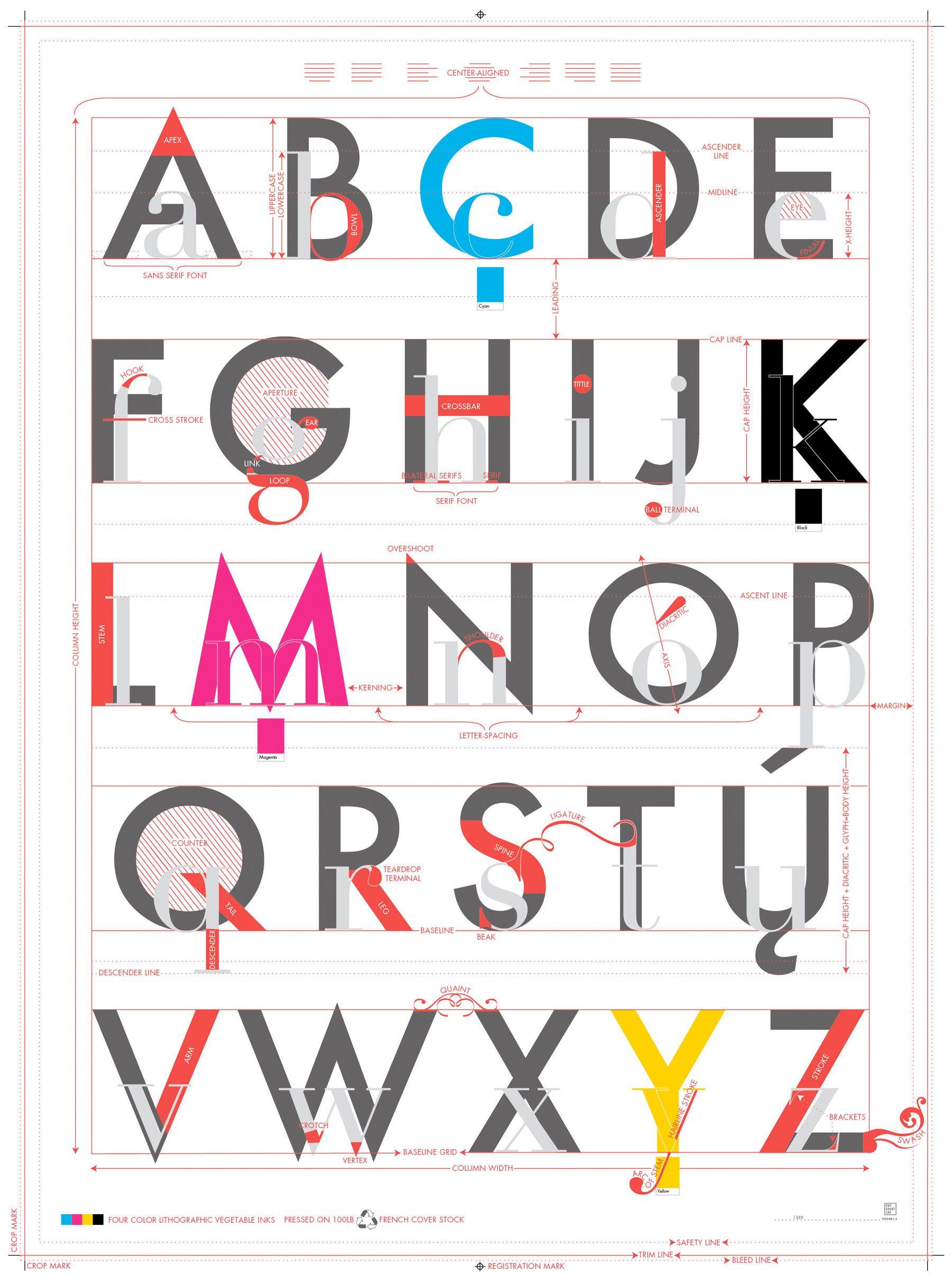 Pin De Luis Sanchez Maraia En Tipografia Pinterest Infografia