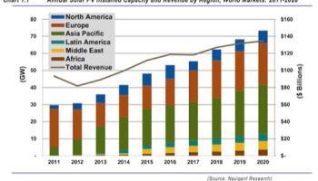 Solar To Reach Global Grid Parity By 2020 Solarfeeds Solar Pv Solar Installation
