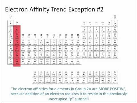 Descriptions And Diagrams Of The  Trends Of The Periodic Table