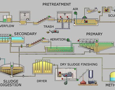 Check Out New Work On My Behance Portfolio Carl M Kuttler Jr Sewage Water Treatment Http Sewage Treatment Sewage Treatment Plant Wastewater Treatment Plant