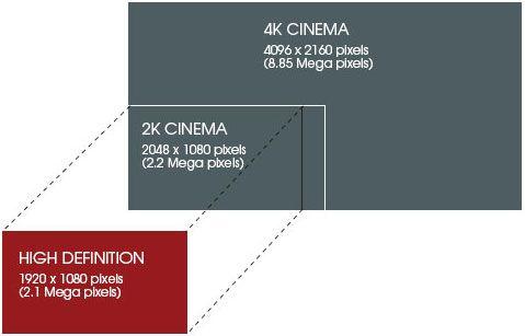 4K digital cinema resolution vs  2K and 1080p   4K/UHD