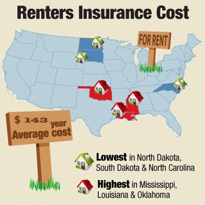Renters Insurance Deductible | Renters insurance ...