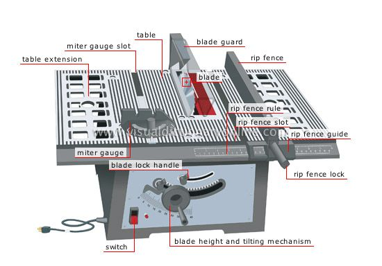 Table saw diagram table saw pinterest diagram table saw diagram ccuart Images