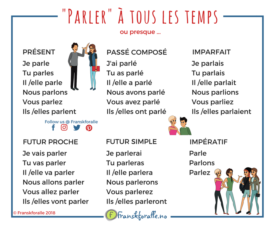 Conjugaison Du Verbe Parler Learn French French Phrases French Language Lessons