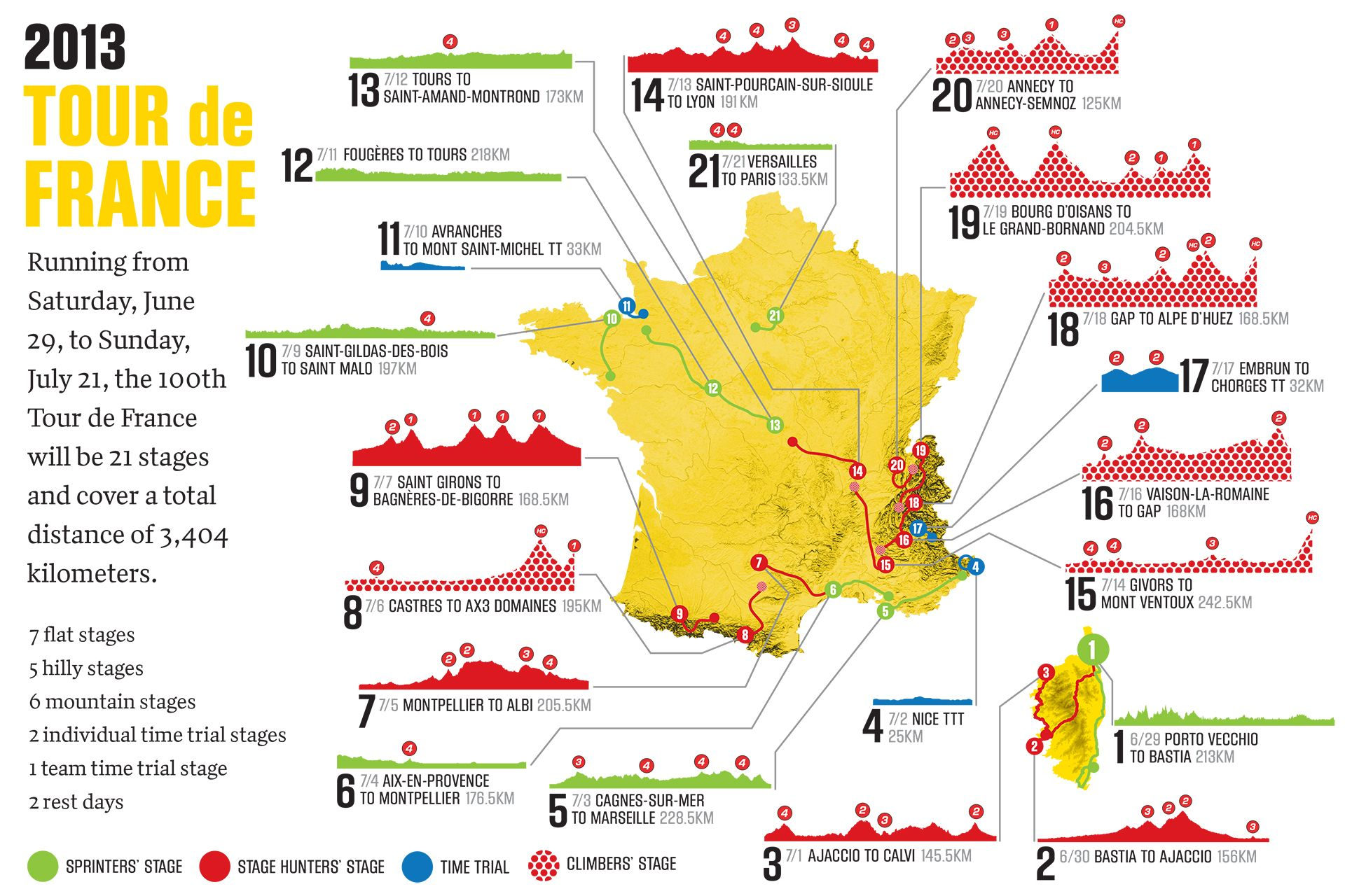 Infographic 21 stages of the 100th tour de france wish i could have infographic 21 stages of the 100th tour de france wish i could have made it gumiabroncs Image collections