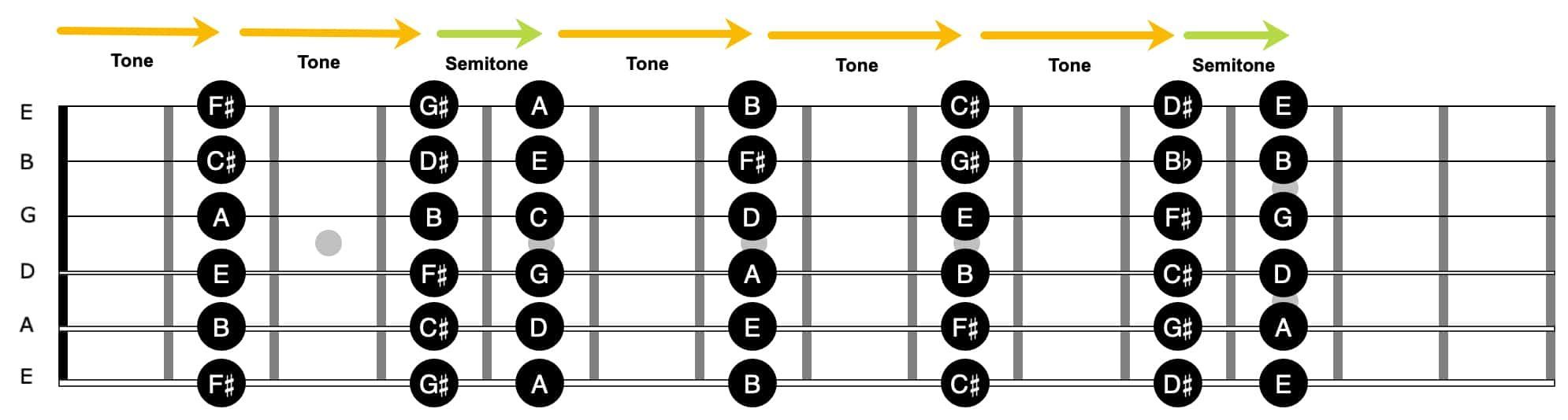 Guitar Fretboard How to Memorize and Find Any Note