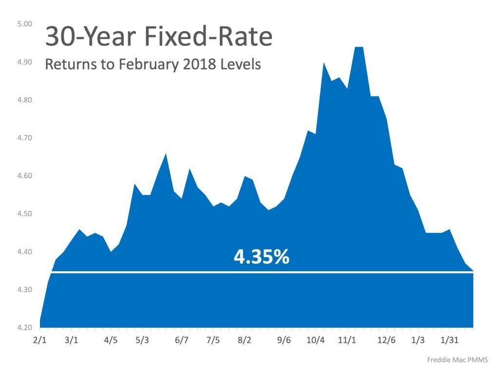 Interest Rates Hit New 12 Month Low Interest Rates Fixed Rate Mortgage Mortgage Interest Rates