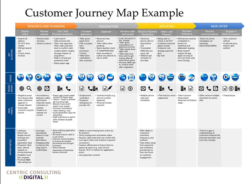 The Customer Journey in the Digital World Thank You