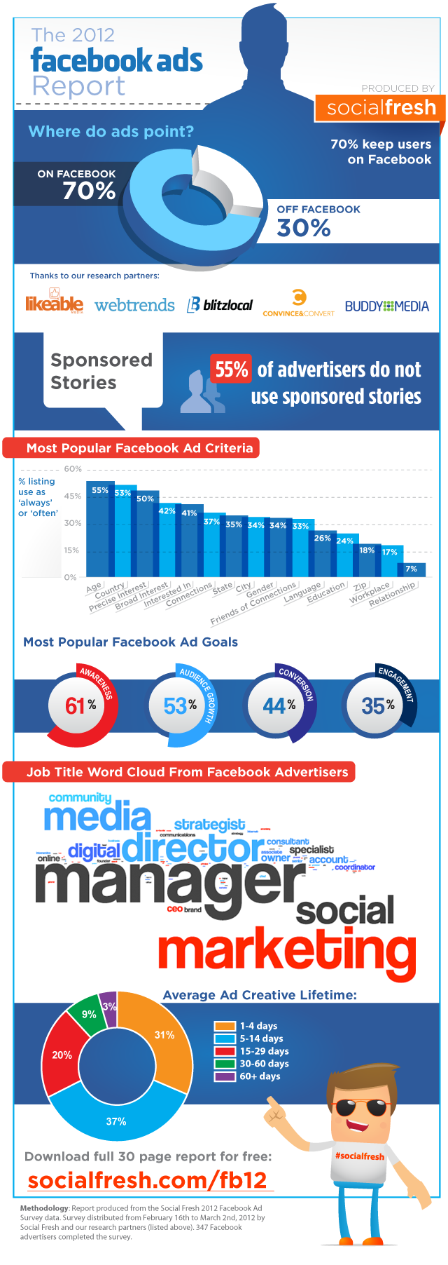 Facebook Ads Report - Criterios de Marketing, Timelife y Goals - ¡I Love You, Infographic!