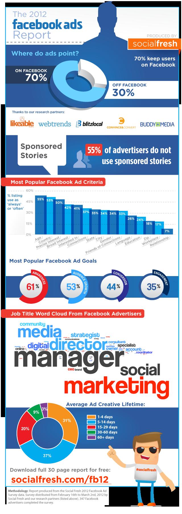 Facebook Ads Report - Criterios de Marketing, Timelife y Goals - ¡I Love You, Infographic!
