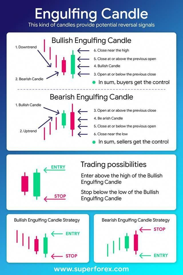 How To Deal With Engulfing Candles Fx Forex Forexexchange