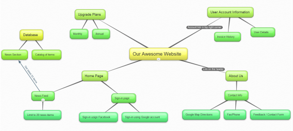 bubblus is a website that allows teachers and students to create mind maps - Website Diagram Generator