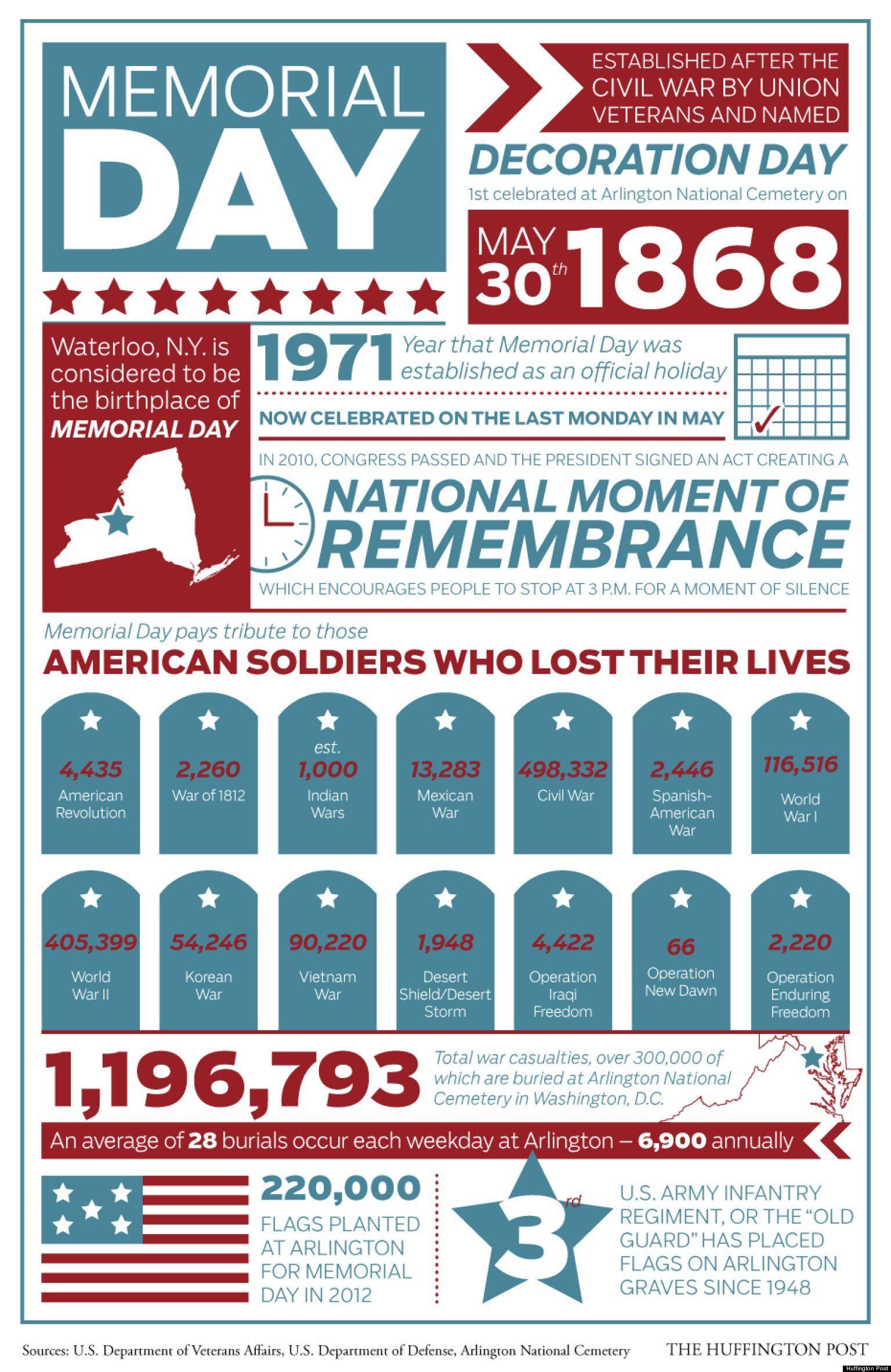 Look Why We Celebrate Memorial Day