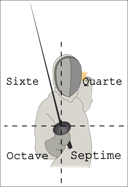 Target Diagram Repinned By Hub City Fencing Academy Of