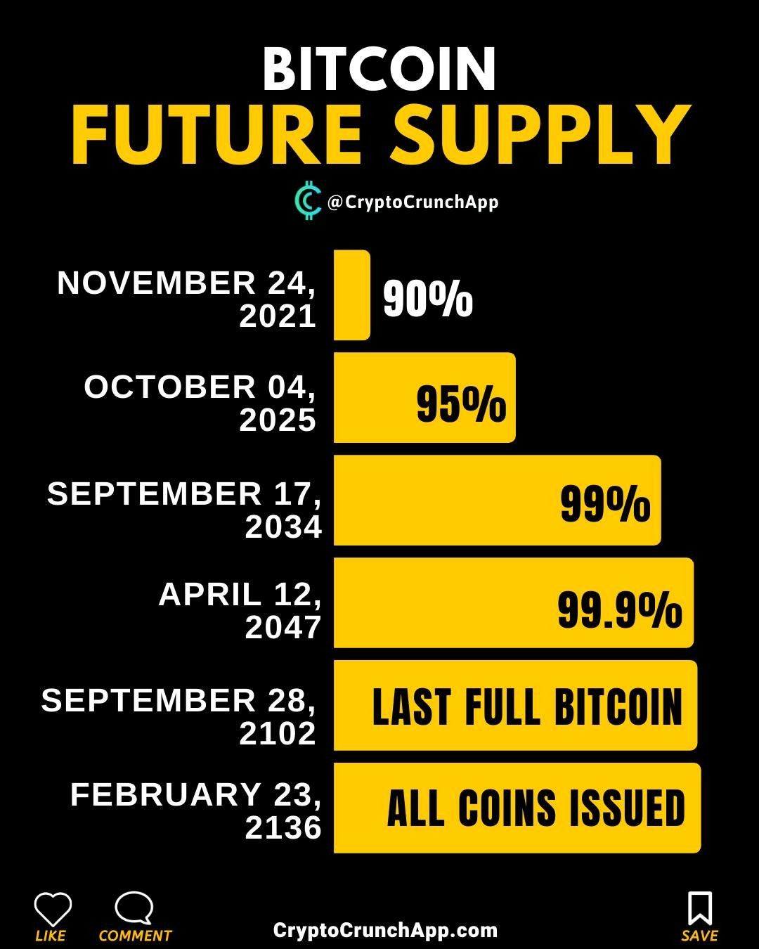 Bitcoin future supply. . Follow our work . 1 News Updates