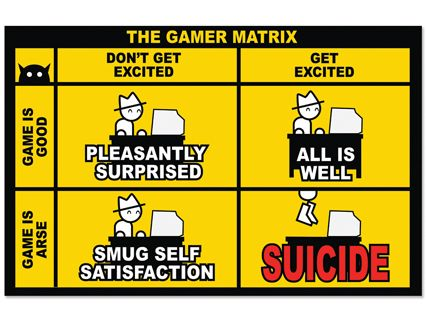 The zero punctuation gamer matrix poster  sophisticated explaining possible reactions to games that are good and arse also rh pinterest