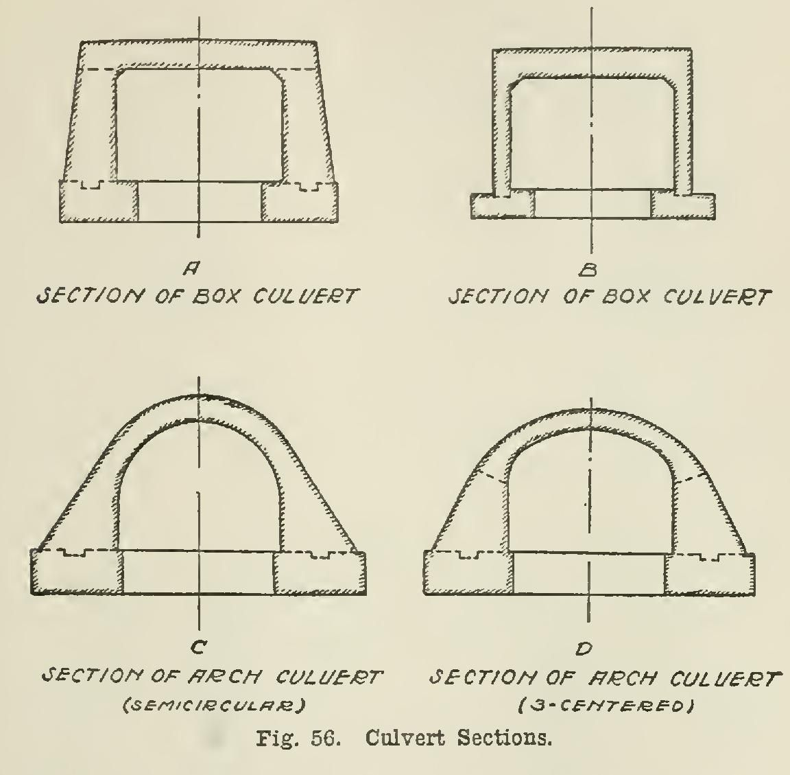 Reinforced Concrete Culverts | Culverts | Reinforced