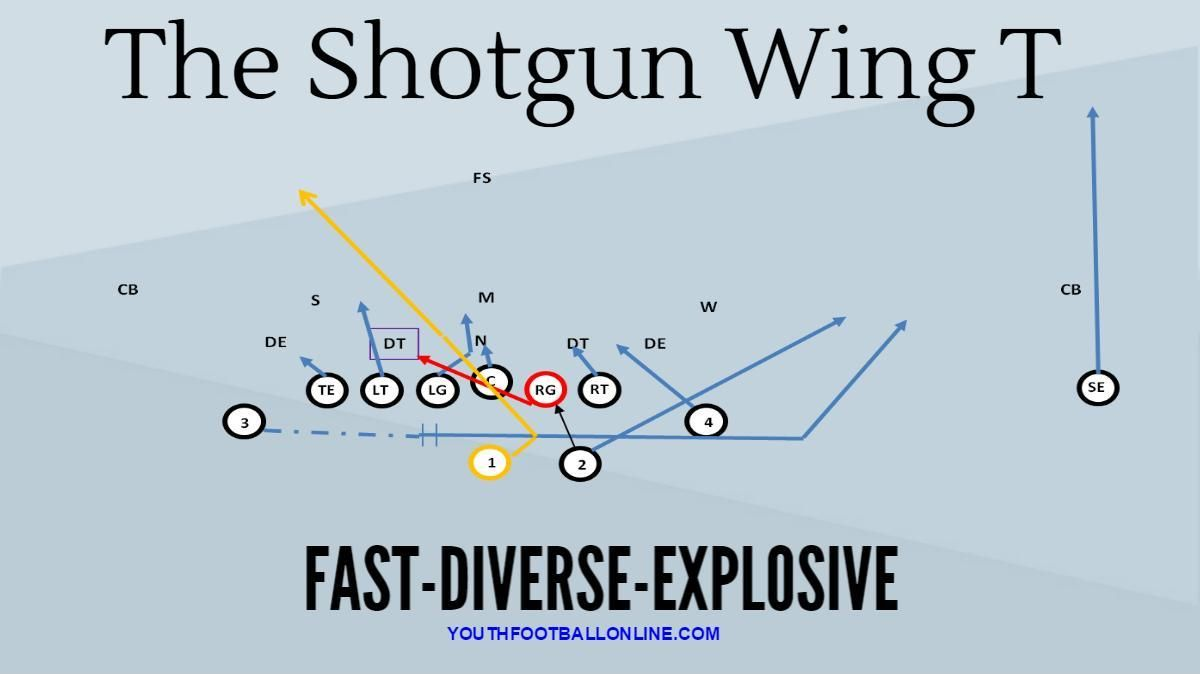 Pin On Playbooks Offense