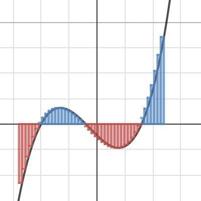 Riemann Sum Visualizer On Desmos Emathinstruction Classroom