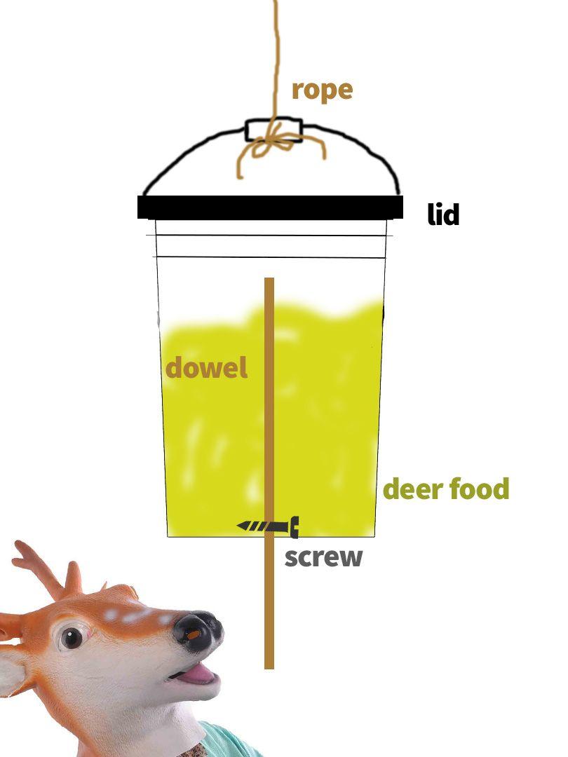 Diy Deer Feeder Schematic Deer Feeders Homemade Deer Feeders Deer Feeder Plans