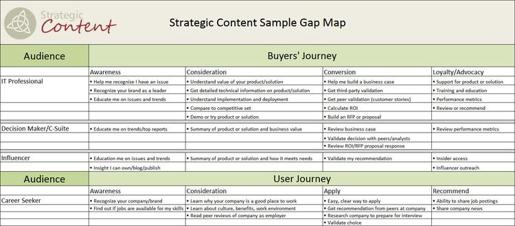 Map The Gap  Strategic Content  Content Strategy
