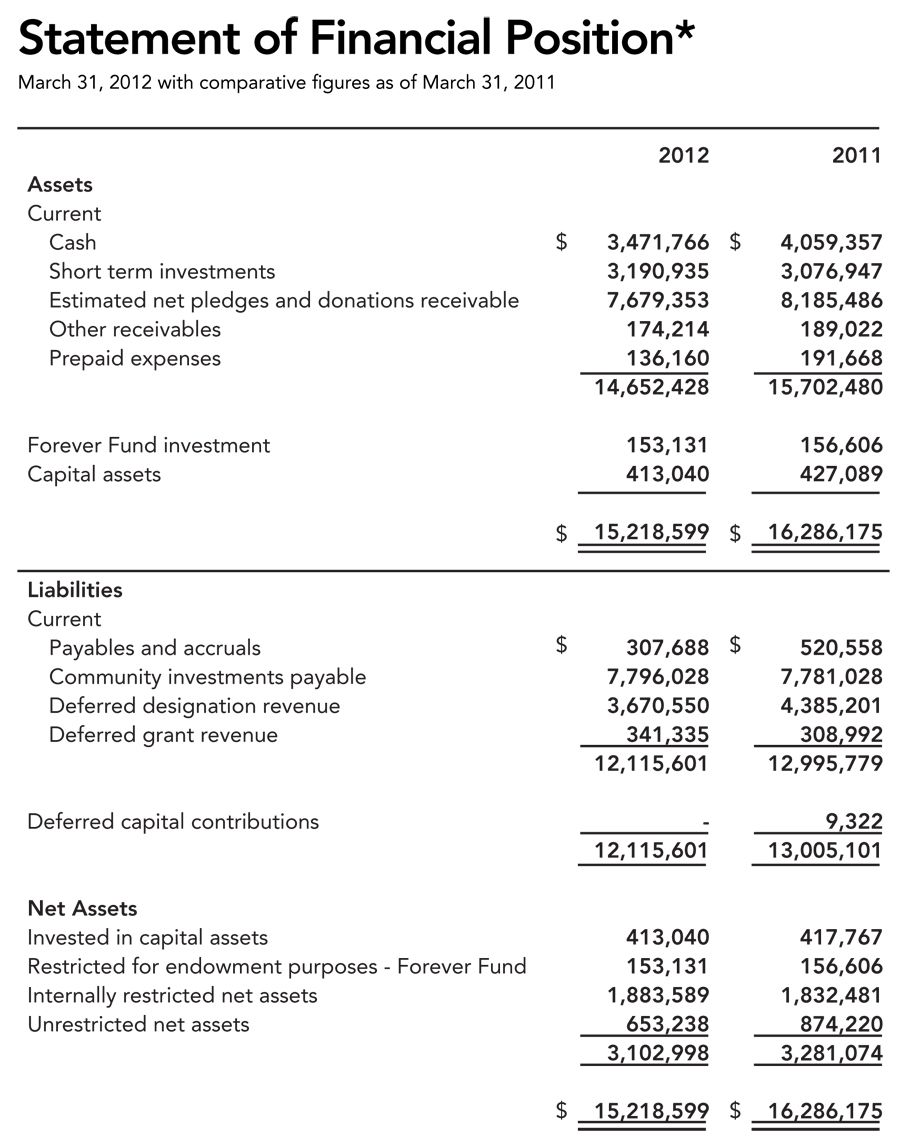 We provide balance sheet and income statement compared to ...