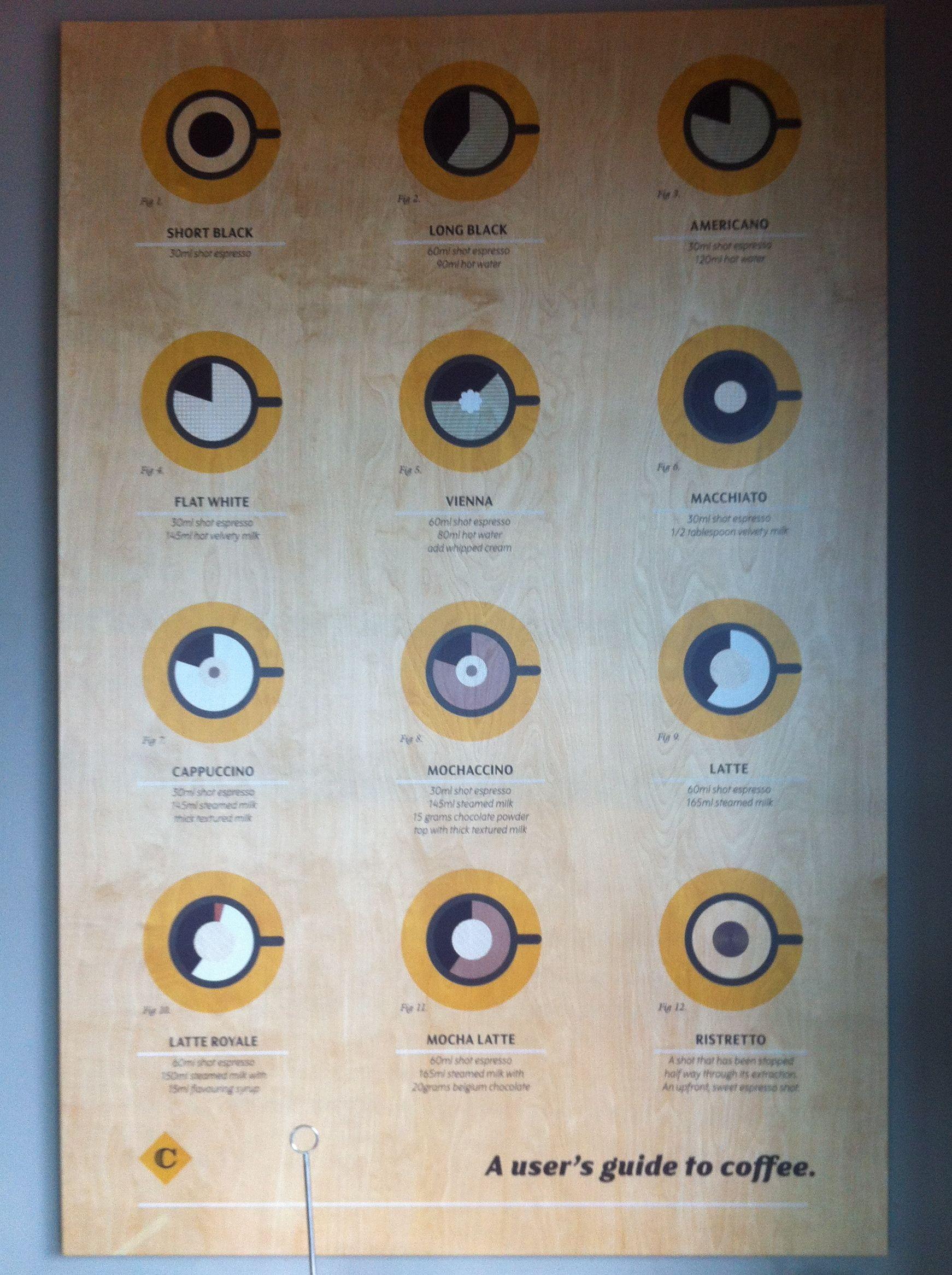Coffee to Milk Ratios for Coffee Drinks Columbus Coffee