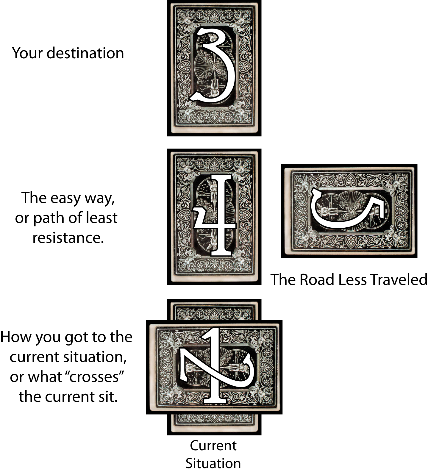 5 Card Tarot Spread