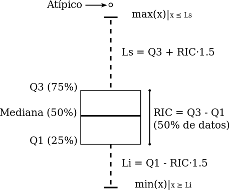 Nube de datos: Introducción al diagrama de caja (box plot) en R ...