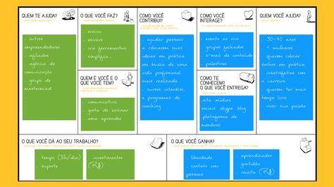 Como usar o Canvas do Modelo de Negócio Pessoal - ...