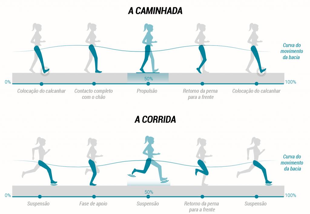 ptg_mouvement_pied_vs_mouvement_course_v1 | Marche rapide