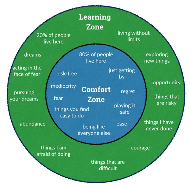 Leadership Develops When You Escape Your Comfort Zone Comfort
