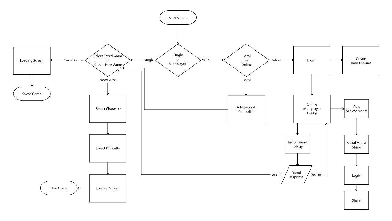 User flow diagram simple ux for lm pinterest diagram user flow diagram simple nvjuhfo Choice Image