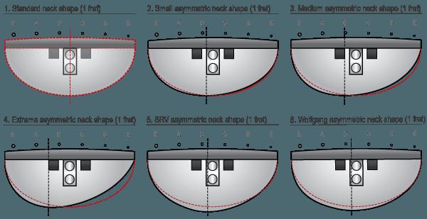 Asymmetric Neck Shapes Guitar Tabs Acoustic Semi Acoustic Guitar Guitar Neck